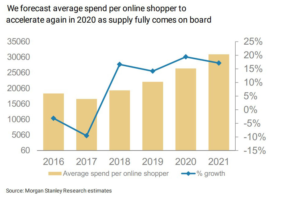 average-spend-per-online-shopper