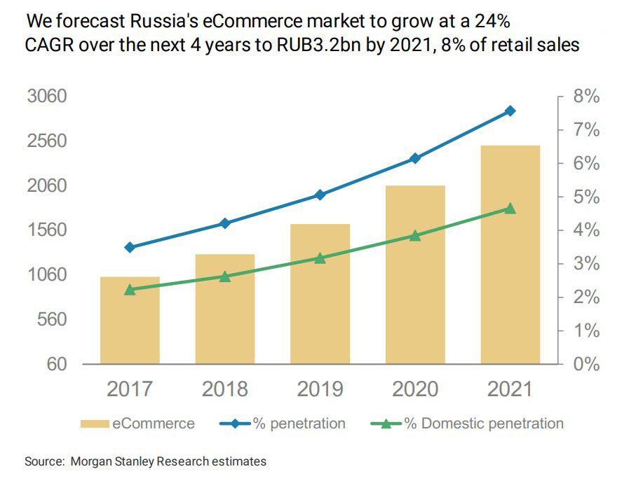 e-commrece-market-in-Russia
