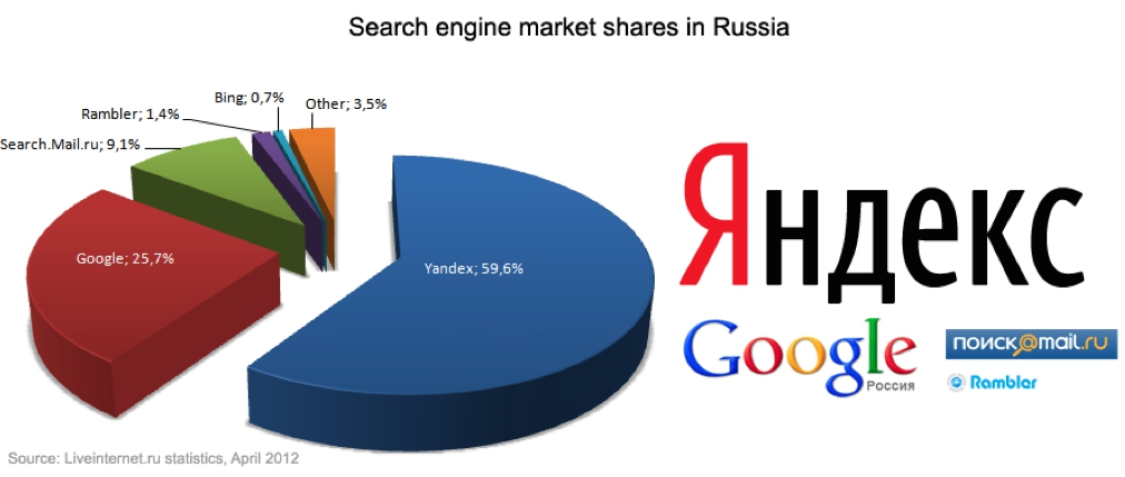 SEO-SEM-search-engines-Yandex-Google.ru